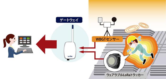 LoRa熱中症システム